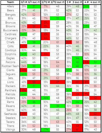 2020 NFL Defensive Pass Coverage Analysis