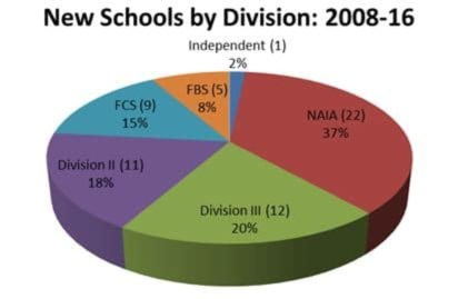 New Schools by Division