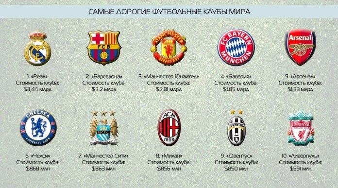 Стоимость самых богатых футбольных клубов