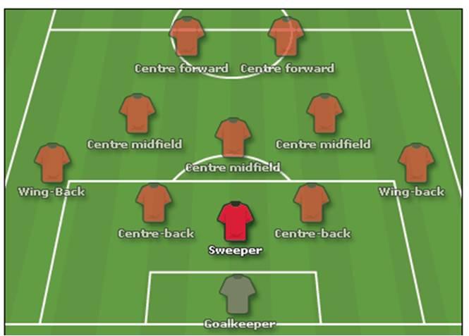 Cf позиция в футболе [PUNIQRANDLINE-(au-dating-names.txt) 27