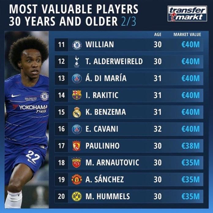 Топ 20 из рейтинга стоимости футболисты