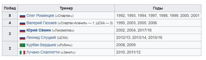 Тренеры победители Чемпионата России