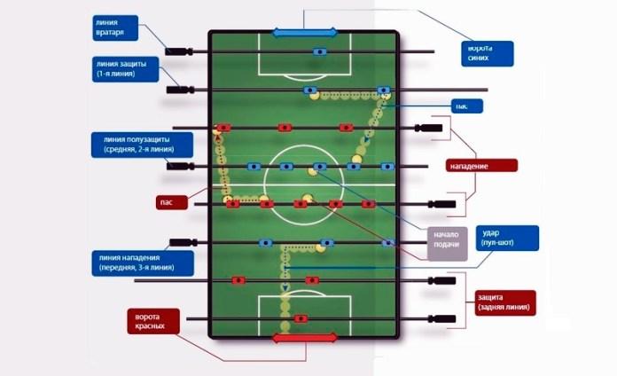 Настольный футбол правила игры и разметка поля