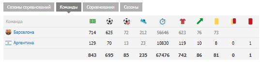 Статистика голов в карьере Месси