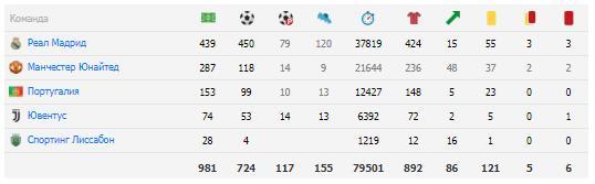 Общая статистика голов за всю карьеру Роналду