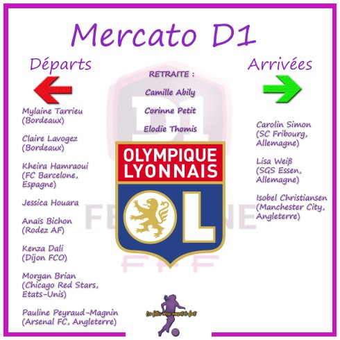 Mercato,PSG,D1 féminine,football,foot féminin,Délie,Boulleau,les filles aussi aiment le foot,OL,Thomis,Abily,D1 féminine