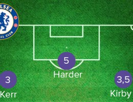 Les notes de Chelsea après la finale perdue contre Barcelone.