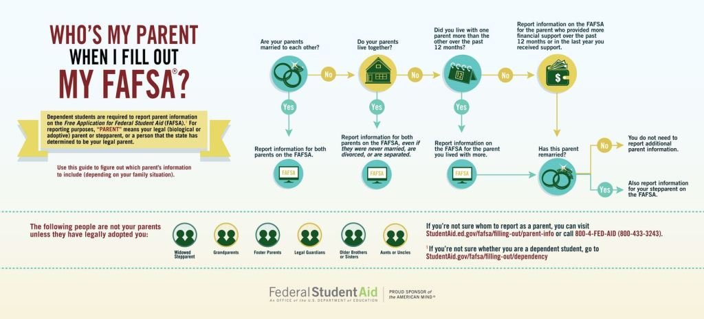Who is parent when applying for FAFSA?