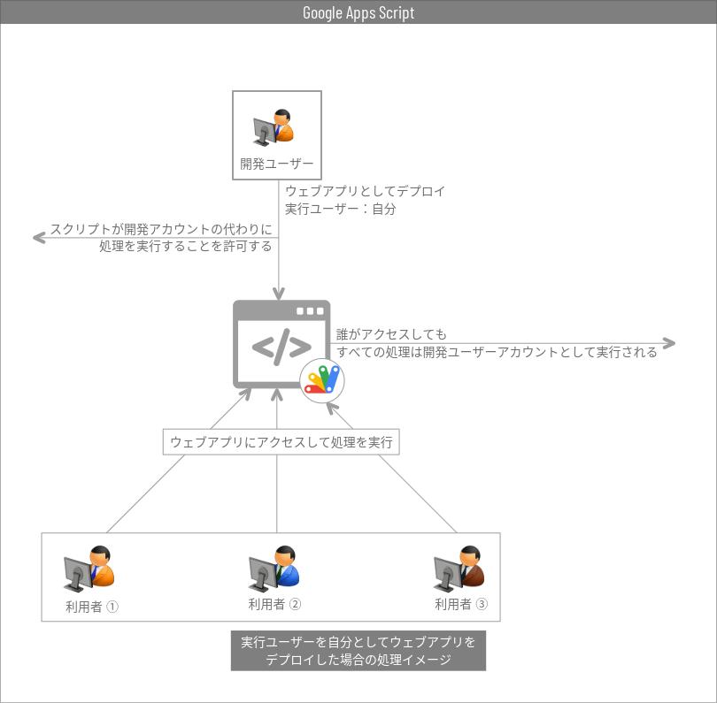 ウェブアプリを自分として実行イメージ