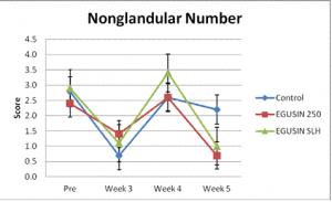 LSU EGUS Research Nonglandular Number
