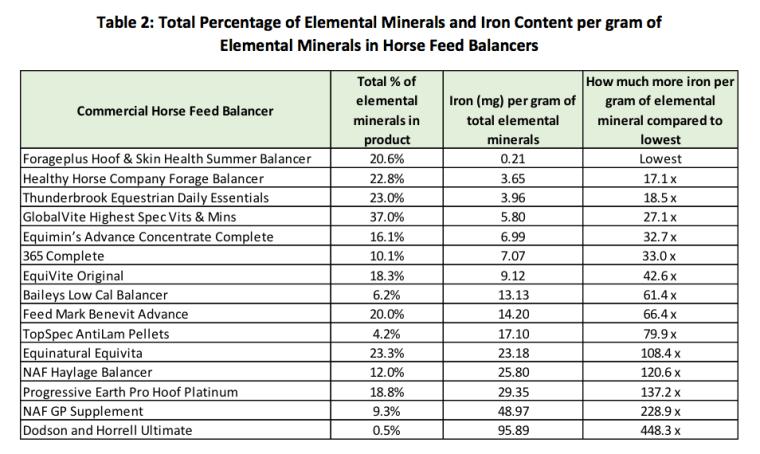 Comparing elemenatl levels of iron in range of horse feed balancers