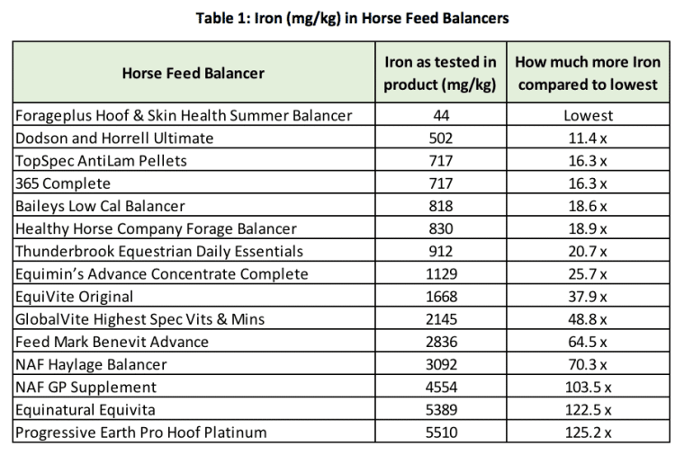 Study into iron in commercial horse feed balancers