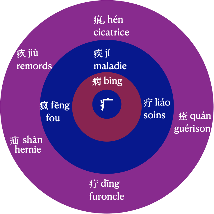 caractère maladie chinois