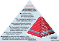 Esquemas de Pirâmide Recursos para Neutralizar a Ameaça