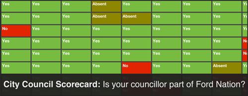 Toronto Council Scorecard