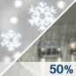 Chance Rain/Snow Chance for Measurable Precipitation 50%