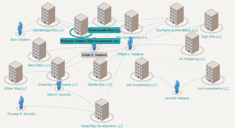 Wade Haldane And His Connections To The Newkirks