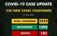 COVID-19 Update: Nigeria Announces 338 New Cases, Rising Tally Of 5959