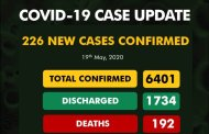 COVID-19 Update: Nigeria's Tally Now 6401, Records 226 New Cases