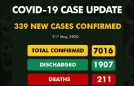 COVID-19 Update: NCDC Reports 339 New Cases, Tally Moves To 7,016