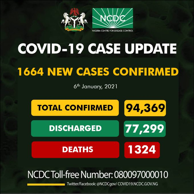 COVID-19: NCDC Reports 1,664 New Infections, Tally Now 94,369 Cases