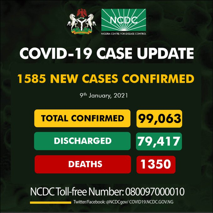 COVID-19: NCDC Confirms 1,585 New Infections, Tally Now 99,063 Cases