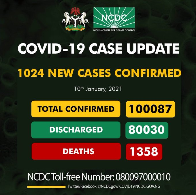 COVID-19: NCDC Records Spiralling Infections At 100,087, Confirms 1,024 New Cases
