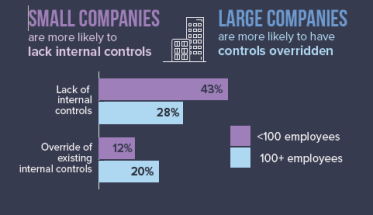 Internal Controls and company size