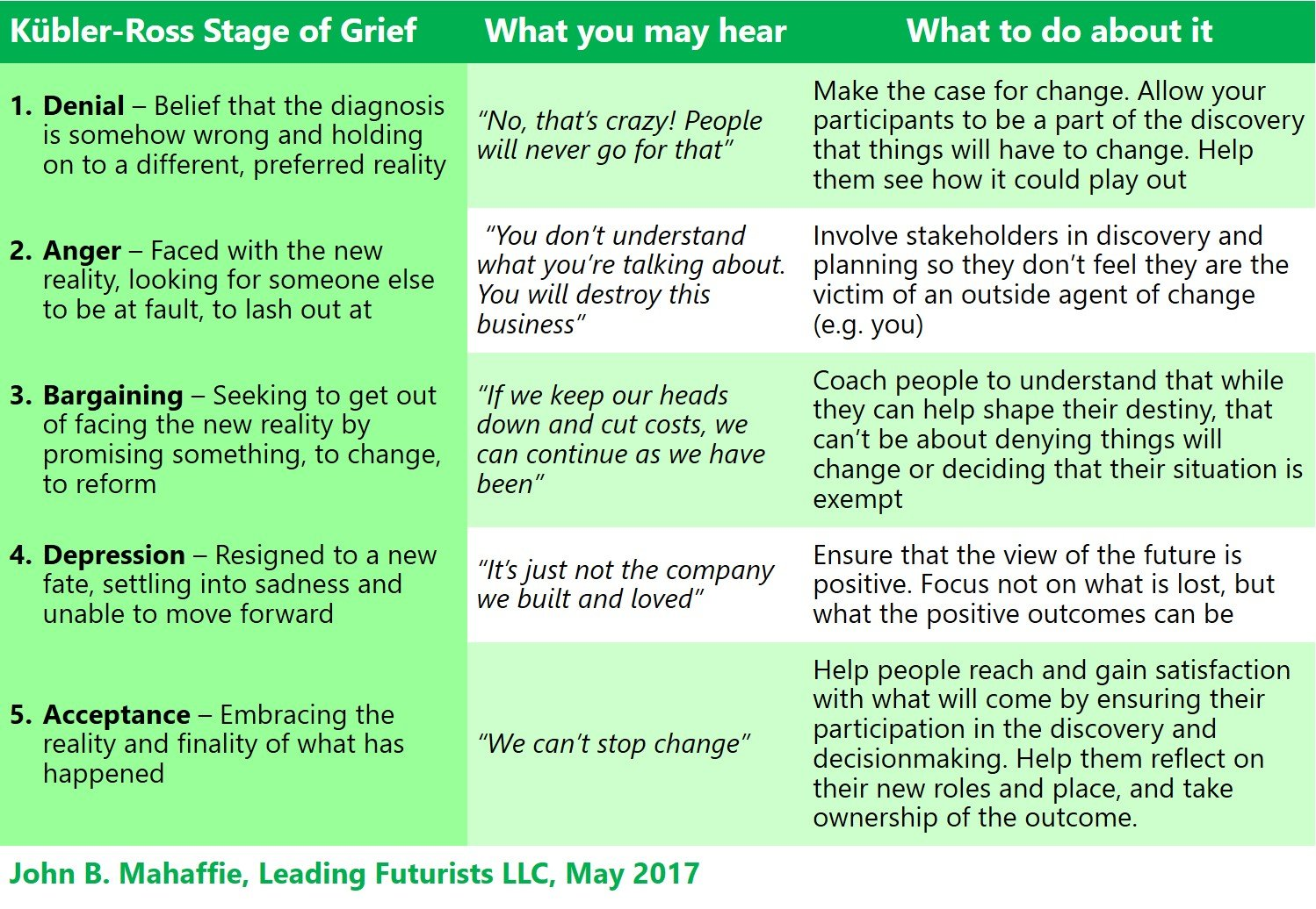 5 Stages Of Grief For People Facing Their Future