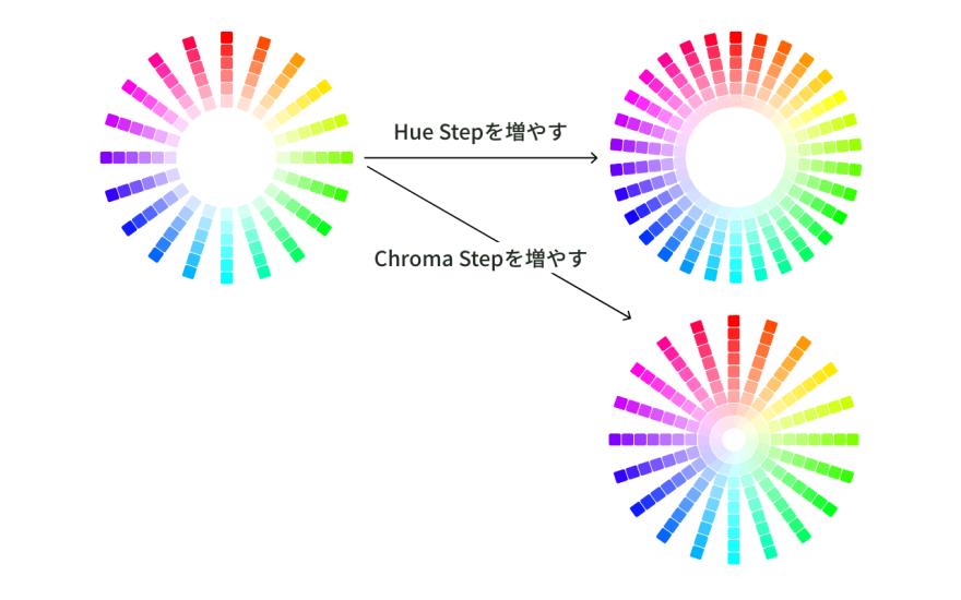 Hue StepとChroma Step