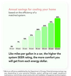 SEER Rating: Why Homeowners Should Care