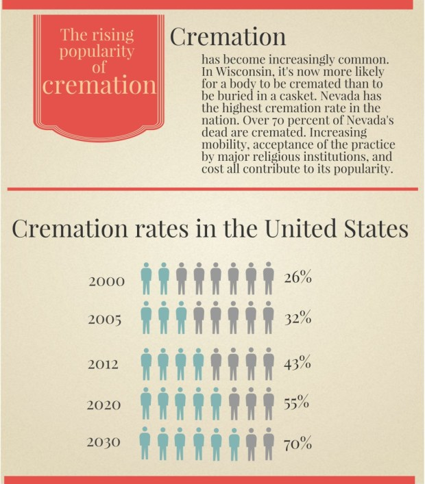 Cremation Trends