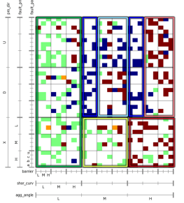 Dimensional stacking plot displaying 300 simulation cases colored by outcome scenario (averaged color for multiple cases, white color for no cases)