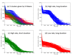 Field oil production curve of 300 cases in SAIGUP dataset. Divided into three clusters.