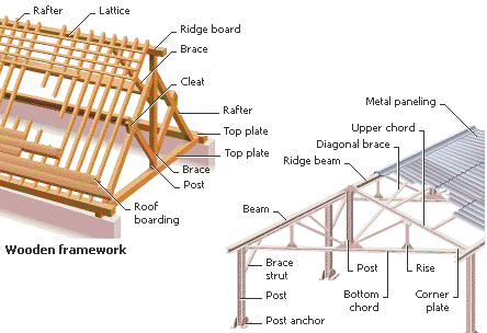 Building - - Lexicon of Forestry - LoF - Forestrypedia.png