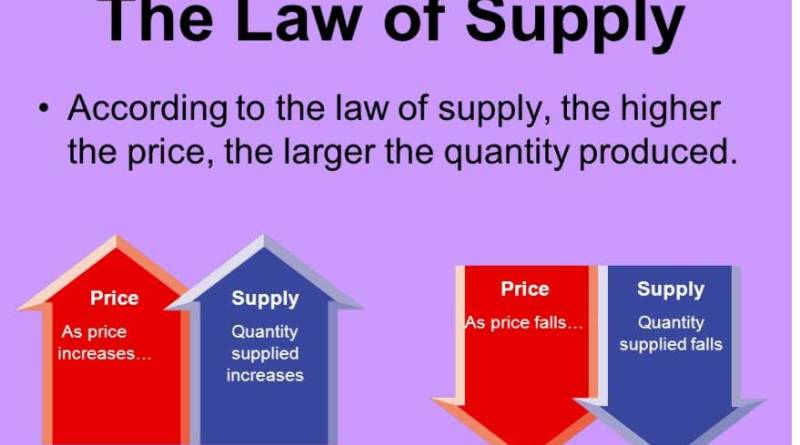 Law of Supply - forestrypedia.com