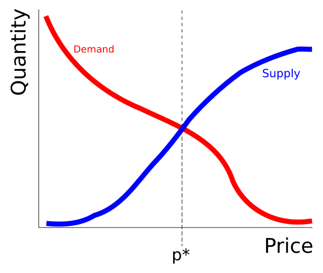 supply and demand curve - forestrypedia