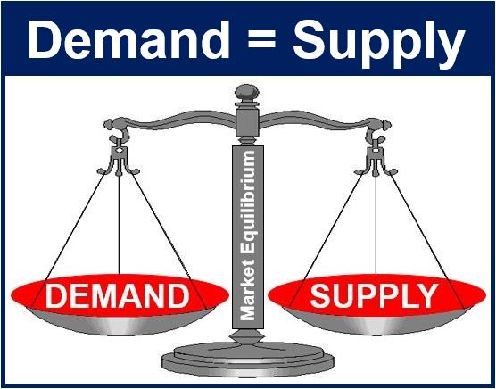 What is Market Equilibrium? Show the effect of increase in Supply for Forestry Goods in Market Equilibrium - forestrypedia.com