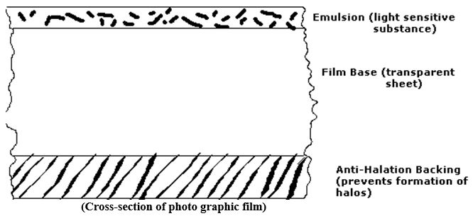 Photographic Film - Forestrypedia