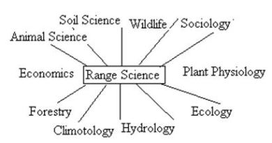 Range Management Goals - Forestrypedia
