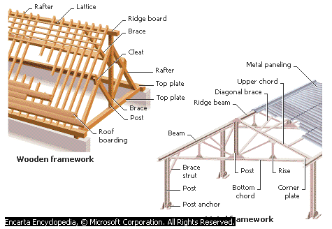 Roof - Forestrypedia