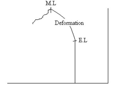 Compression - Physical Properties of Wood - Forestrypedia