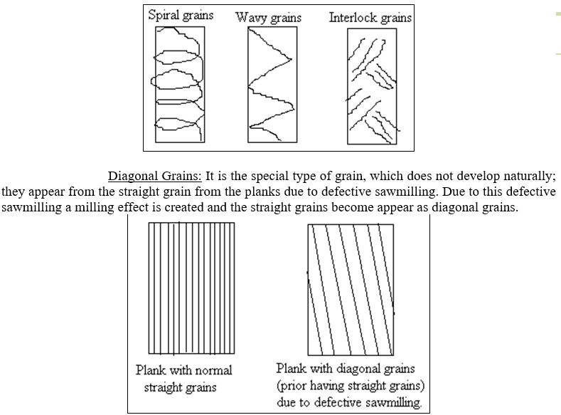 Defects due to Grains - Wood Defects