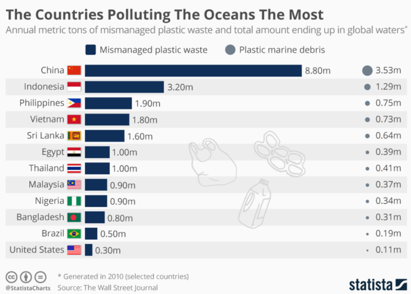 List of Countries Polluting the Oceans the Most - Forestrypedia
