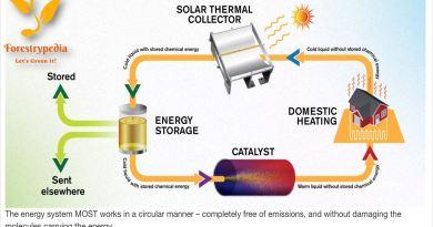 Solar Thermal Fuel