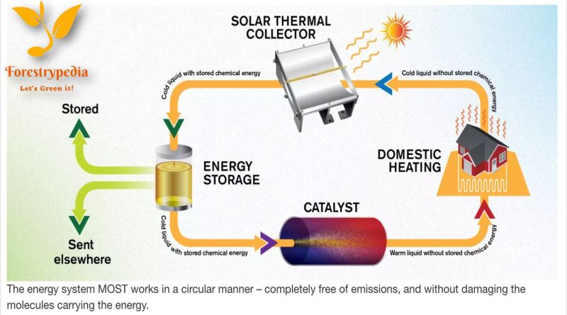 Solar Thermal Fuel