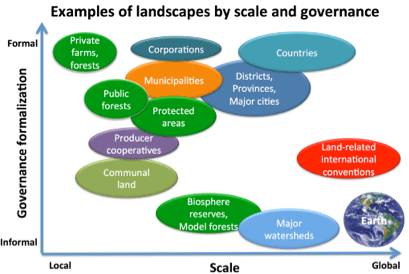 The graph above illustrates how different types of landscapes can be mapped  into these two dimensions. As you can see, this is a very inclusive way of  ... - On Landscapes - Part 2: What Are Landscapes? - CIFOR Forests News