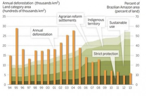 Fig 2: The sharp drop in deforestation in the Brazilian Amazon forest since 2004 is due to a mixture of interventions. Nepstad et al., 2014