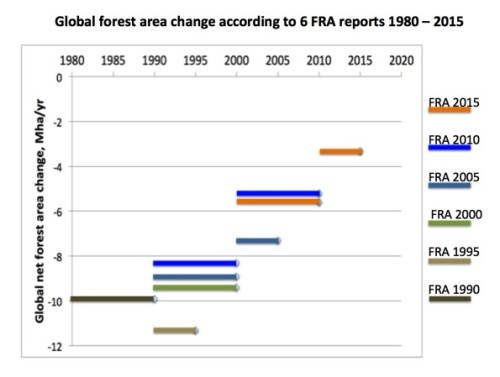 Global forest area change 1980-2015