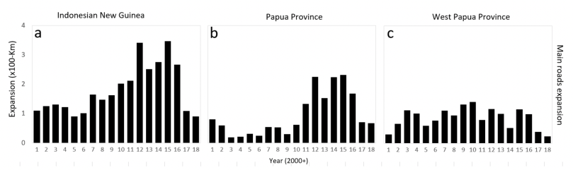 Time series (2001–2018) data for main public roads expansion. Documents the annual expansion (in kilometers) of national and provincial roads (including Trans-Papua Highway) in Indonesian New Guinea (a), Papua (b) and West Papua (c) provinces.